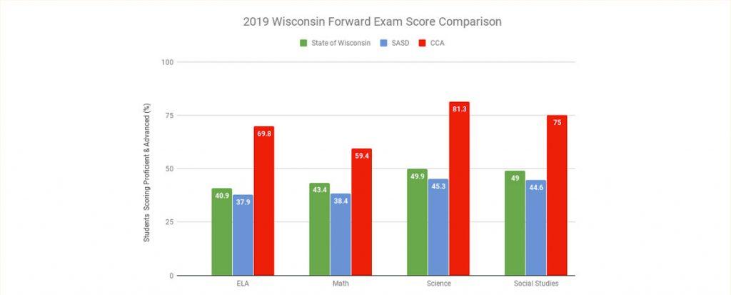 2019 Forward Exam Scores