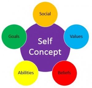 self-concept-image
